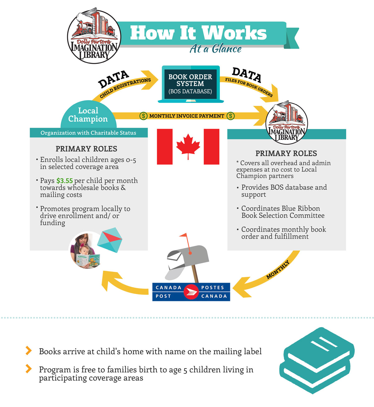 Dolly Parton's Imagination Library How It Works Canada