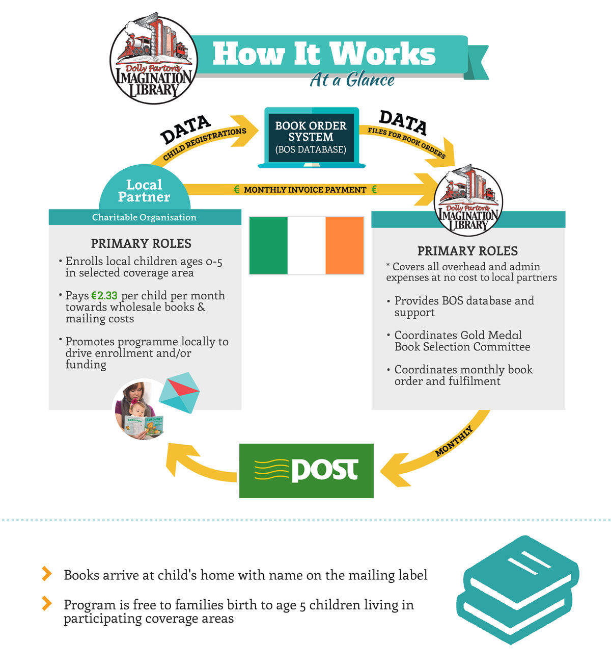 How it Works for Ireland at Dolly Parton's Imagination Library