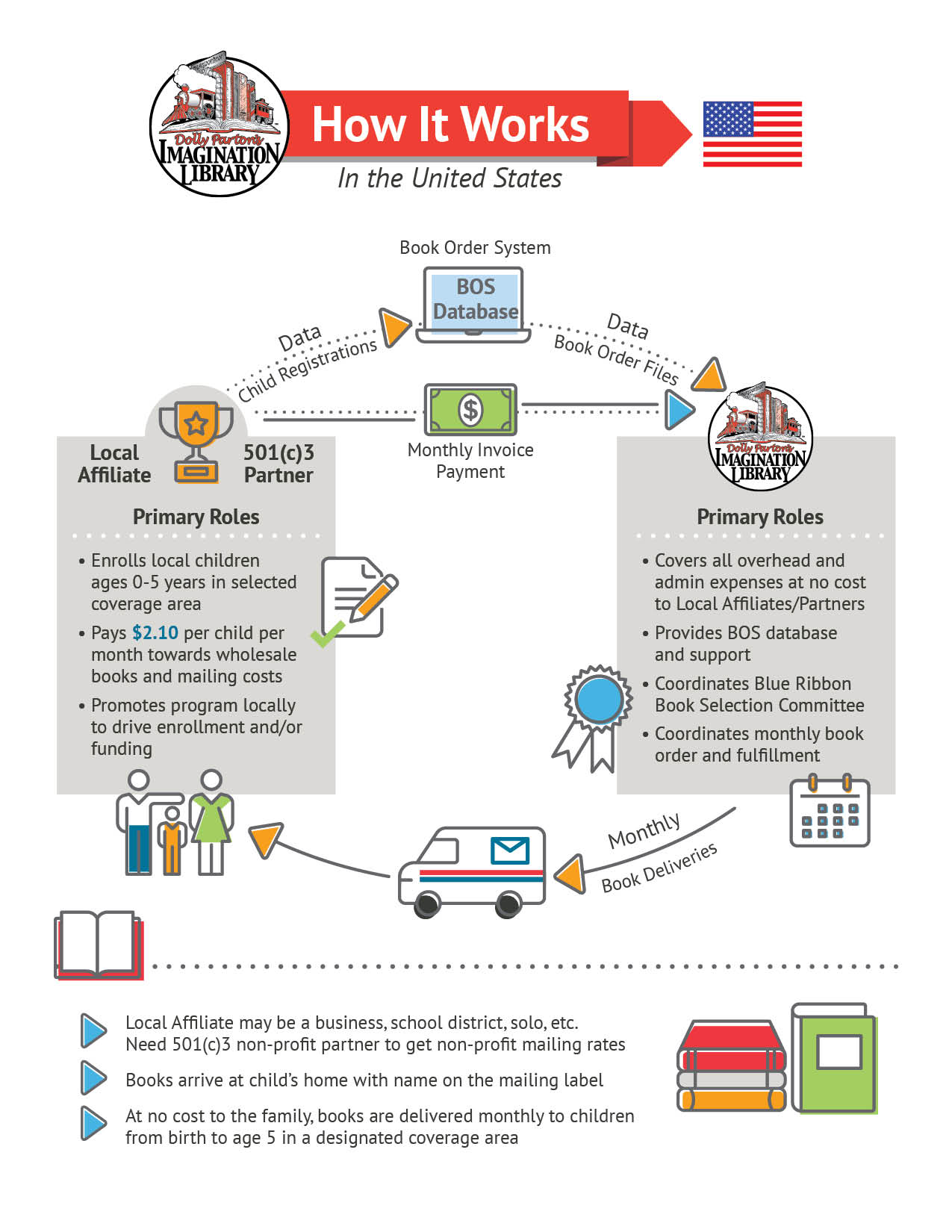 How it Works-USA
